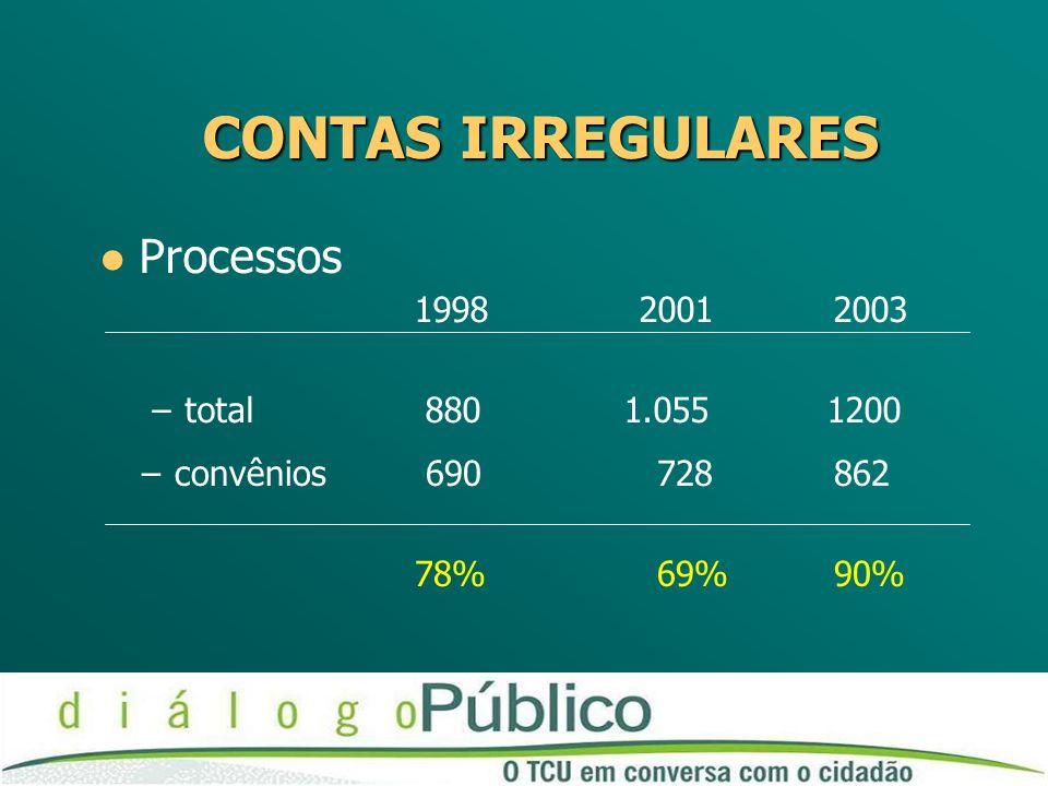 CONTAS IRREGULARES Processos 1998 20012003 –total 880 1.055 1200 –convênios 690 728 862 78% 69% 90%
