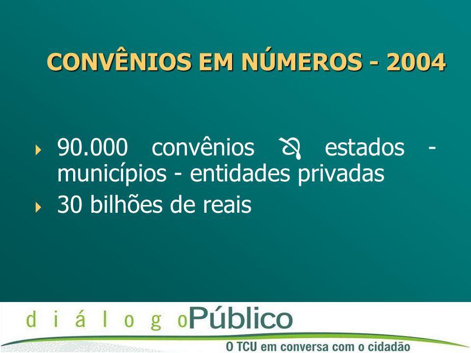 CONVÊNIOS EM NÚMEROS - 2004 CONVÊNIOS EM NÚMEROS - 2004 90.000 convênios estados - municípios - entidades privadas 30 bilhões de reais