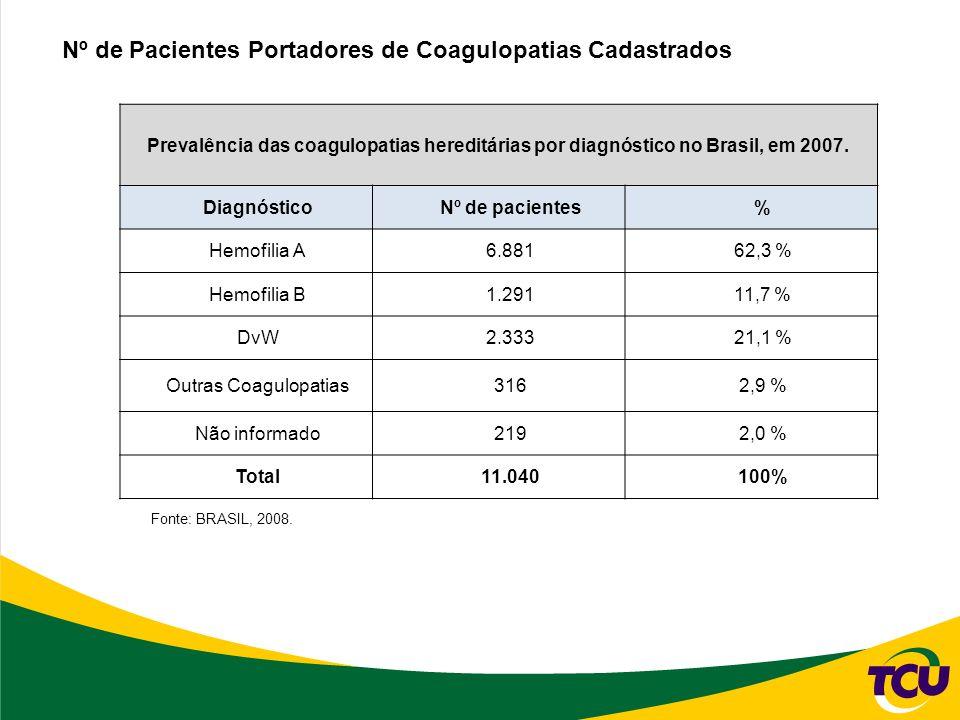 Prevalência das coagulopatias hereditárias por diagnóstico no Brasil, em 2007.