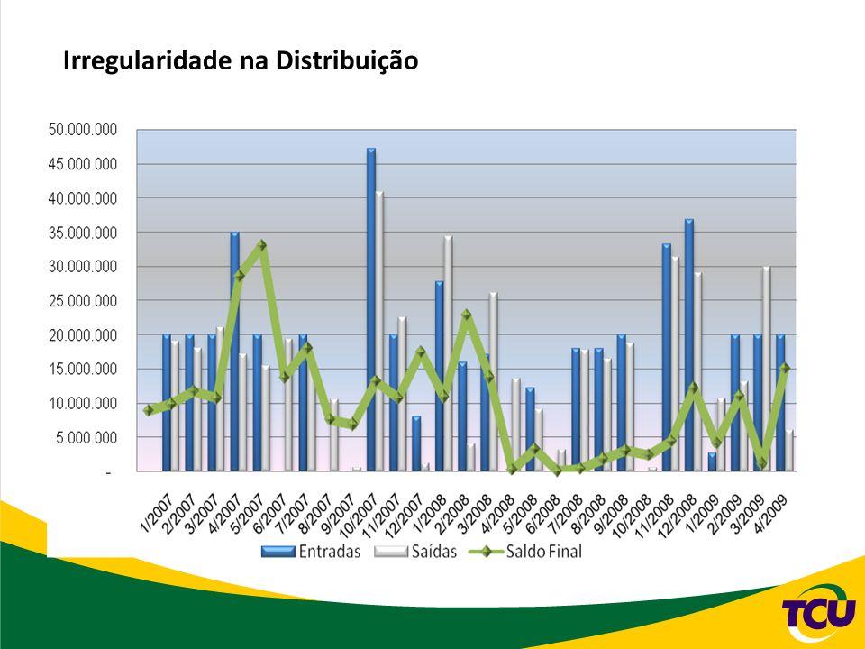 Irregularidade na Distribuição