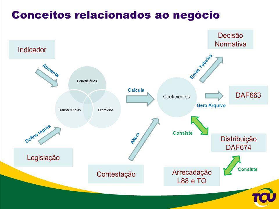 Conceitos relacionados ao negócio Beneficiários ExercíciosTransferências Coeficientes Consiste Calcula Alimenta Define regras Altera Emite Tabelas Ger