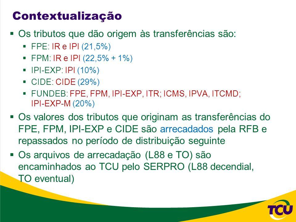 Contextualização Os tributos que dão origem às transferências são: FPE: IR e IPI (21,5%) FPM: IR e IPI (22,5% + 1%) IPI-EXP: IPI (10%) CIDE: CIDE (29%
