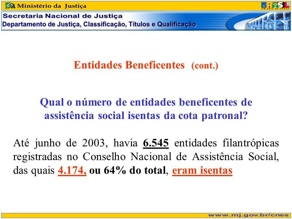 Entidades Beneficentes (cont.) Qual o número de entidades beneficentes de assistência social isentas da cota patronal? Até junho de 2003, havia 6.545