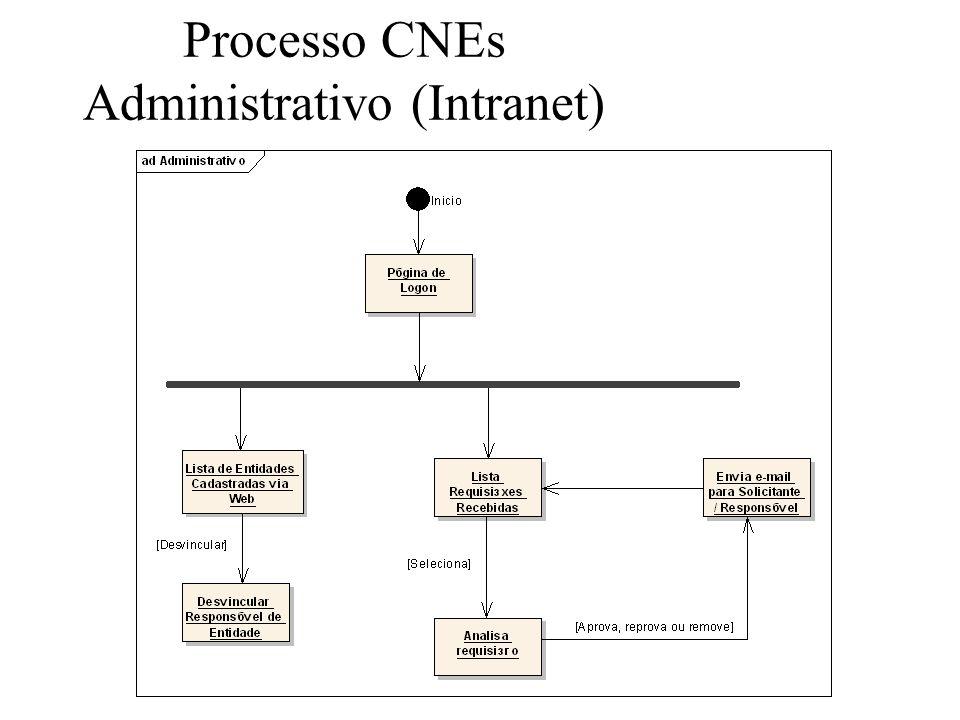 Processo CNEs Administrativo (Intranet)