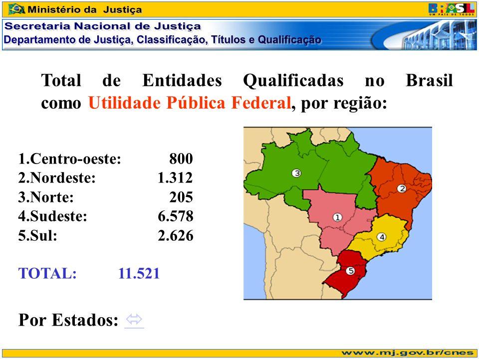 Total de Entidades Qualificadas no Brasil como Utilidade Pública Federal, por região: 1.Centro-oeste: 800 2.Nordeste: 1.312 3.Norte: 205 4.Sudeste: 6.578 5.Sul: 2.626 TOTAL: 11.521 Por Estados: