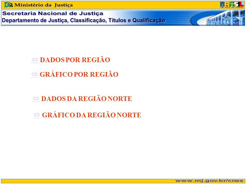 DADOS POR REGIÃO GRÁFICO POR REGIÃO GRÁFICO DA REGIÃO NORTE DADOS DA REGIÃO NORTE