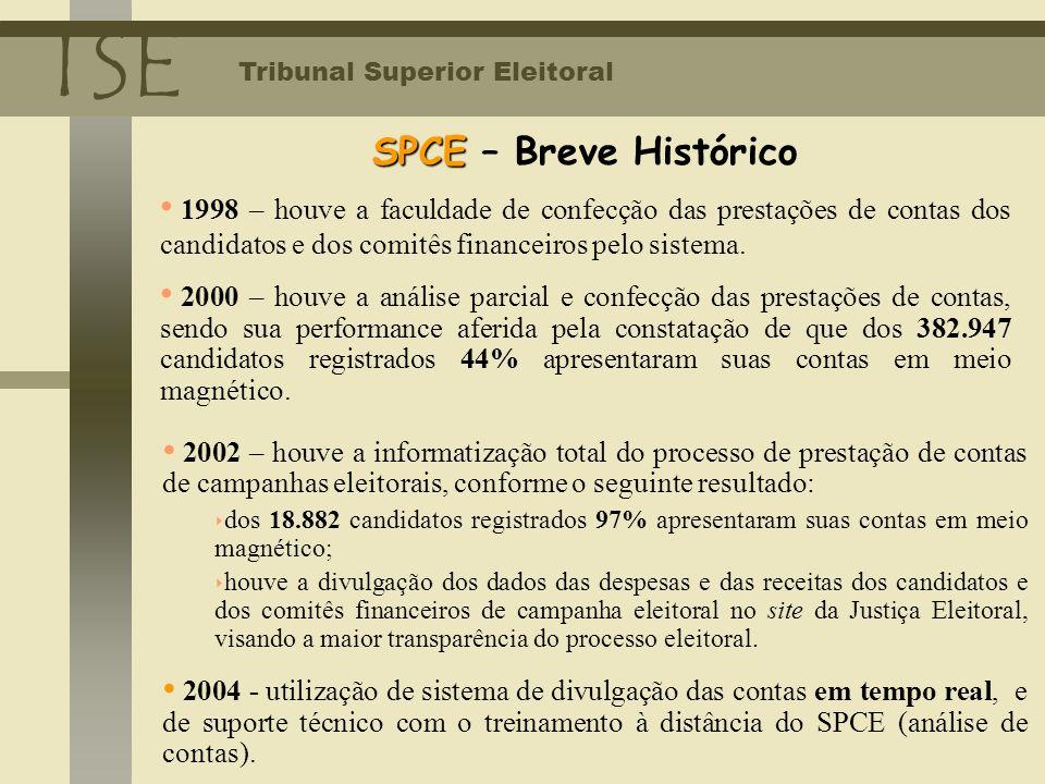1998 – houve a faculdade de confecção das prestações de contas dos candidatos e dos comitês financeiros pelo sistema. 2000 – houve a análise parcial e