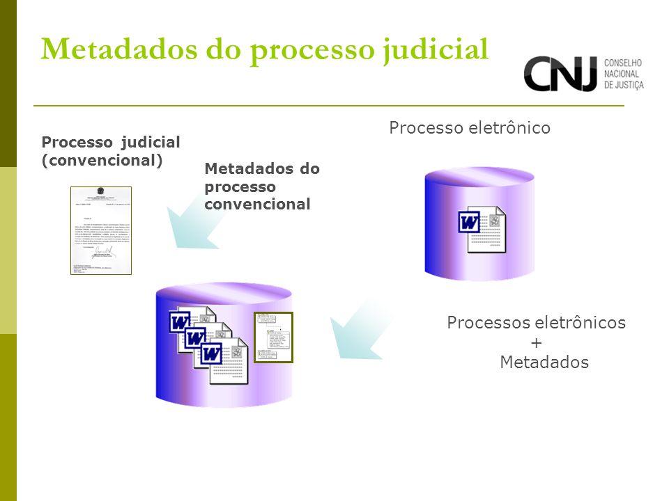 Metadados do processo judicial Processo judicial (convencional) Processo eletrônico Processos eletrônicos + Metadados Metadados do processo convencional