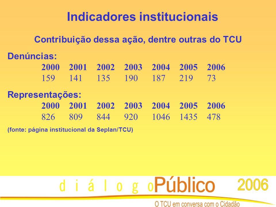 Contribuição dessa ação, dentre outras do TCU Denúncias: 2000200120022003200420052006 15914113519018721973 Representações: 2000200120022003200420052006 82680984492010461435478 (fonte: página institucional da Seplan/TCU) Indicadores institucionais