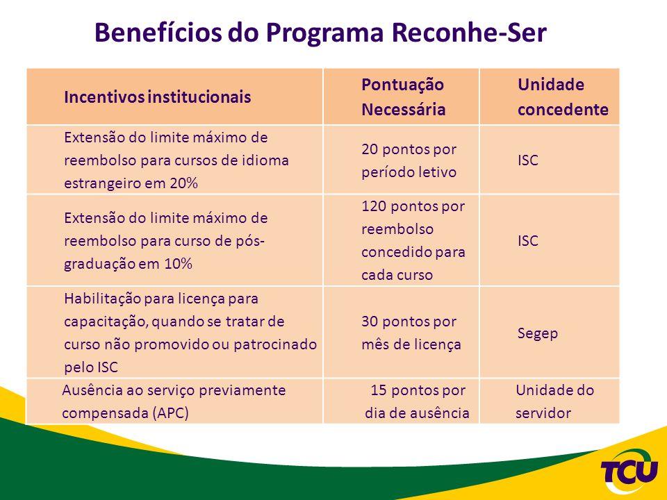 Benefícios do Programa Reconhe-Ser Incentivos institucionais Pontuação Necessária Unidade concedente Extensão do limite máximo de reembolso para curso