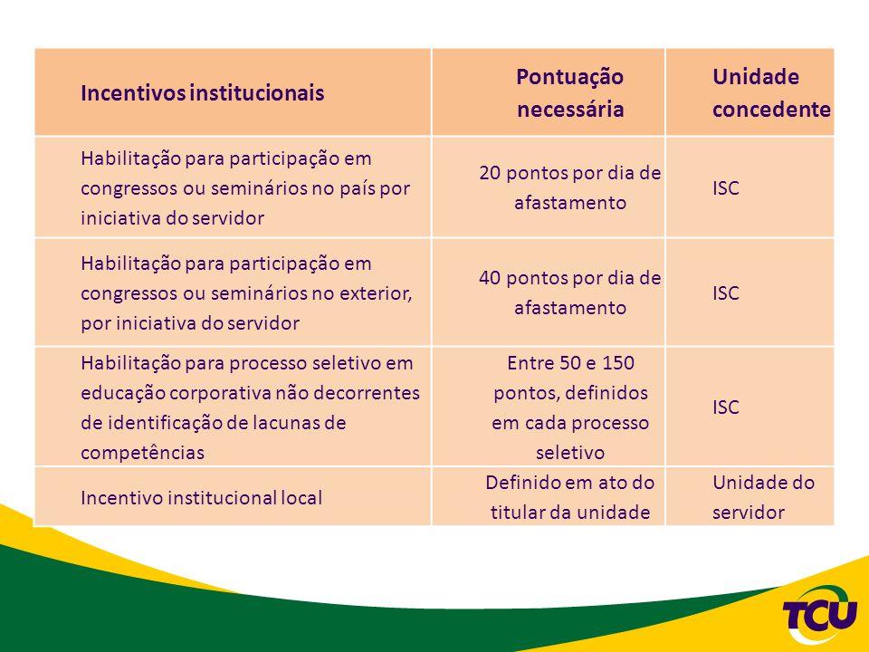 Incentivos institucionais Pontuação necessária Unidade concedente Habilitação para participação em congressos ou seminários no país por iniciativa do