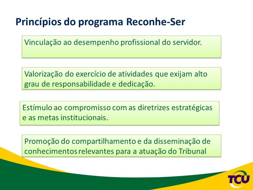 Princípios do programa Reconhe-Ser Valorização de trabalhos em equipe; e Indução ao desenvolvimento profissional do servidor.