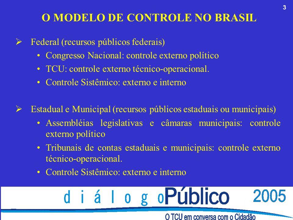 3 O MODELO DE CONTROLE NO BRASIL Federal (recursos públicos federais) Congresso Nacional: controle externo político TCU: controle externo técnico-operacional.