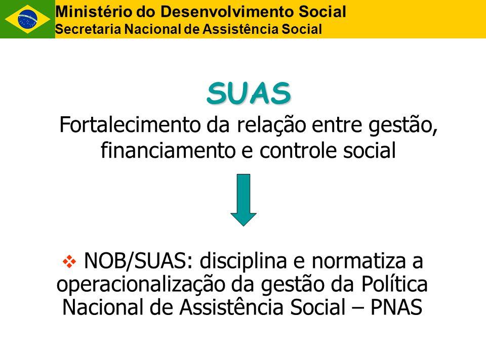 SUAS Fortalecimento da relação entre gestão, financiamento e controle social NOB/SUAS: disciplina e normatiza a operacionalização da gestão da Polític