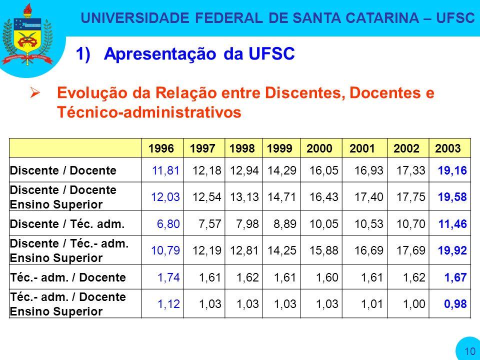 UNIVERSIDADE FEDERAL DE SANTA CATARINA – UFSC 10 19961997199819992000200120022003 Discente / Docente11,8112,1812,9414,2916,0516,9317,3319,16 Discente / Docente Ensino Superior 12,0312,5413,1314,7116,4317,4017,7519,58 Discente / Téc.