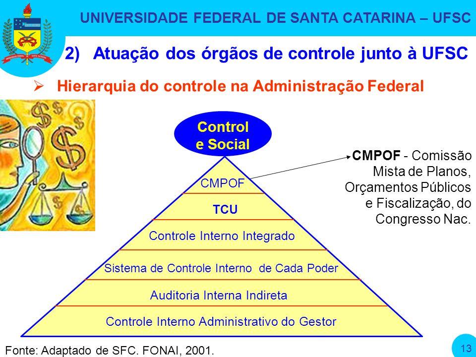 UNIVERSIDADE FEDERAL DE SANTA CATARINA – UFSC 13 CMPOF - Comissão Mista de Planos, Orçamentos Públicos e Fiscalização, do Congresso Nac.