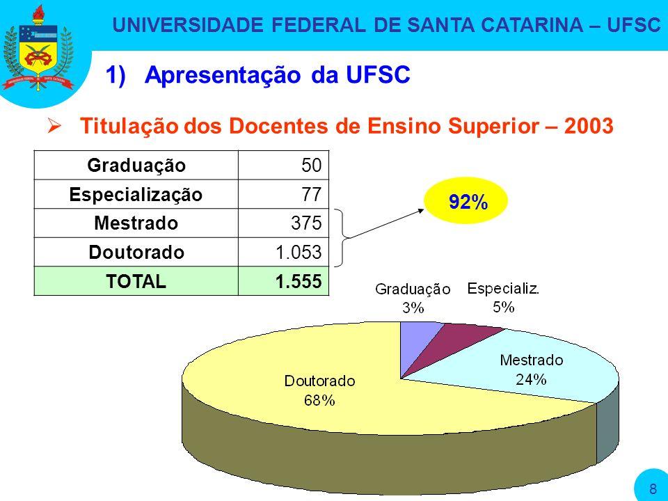 UNIVERSIDADE FEDERAL DE SANTA CATARINA – UFSC 8 1)Apresentação da UFSC Graduação50 Especialização77 Mestrado375 Doutorado1.053 TOTAL1.555 Titulação dos Docentes de Ensino Superior – 2003 92%