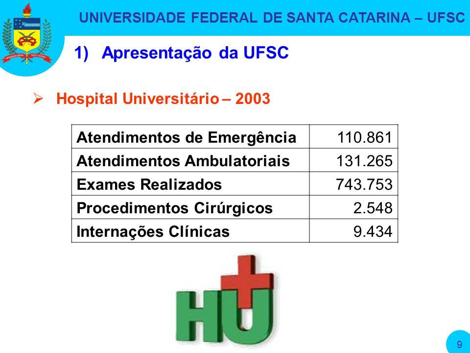 UNIVERSIDADE FEDERAL DE SANTA CATARINA – UFSC 9 1)Apresentação da UFSC Atendimentos de Emergência110.861 Atendimentos Ambulatoriais131.265 Exames Realizados743.753 Procedimentos Cirúrgicos2.548 Internações Clínicas9.434 Hospital Universitário – 2003