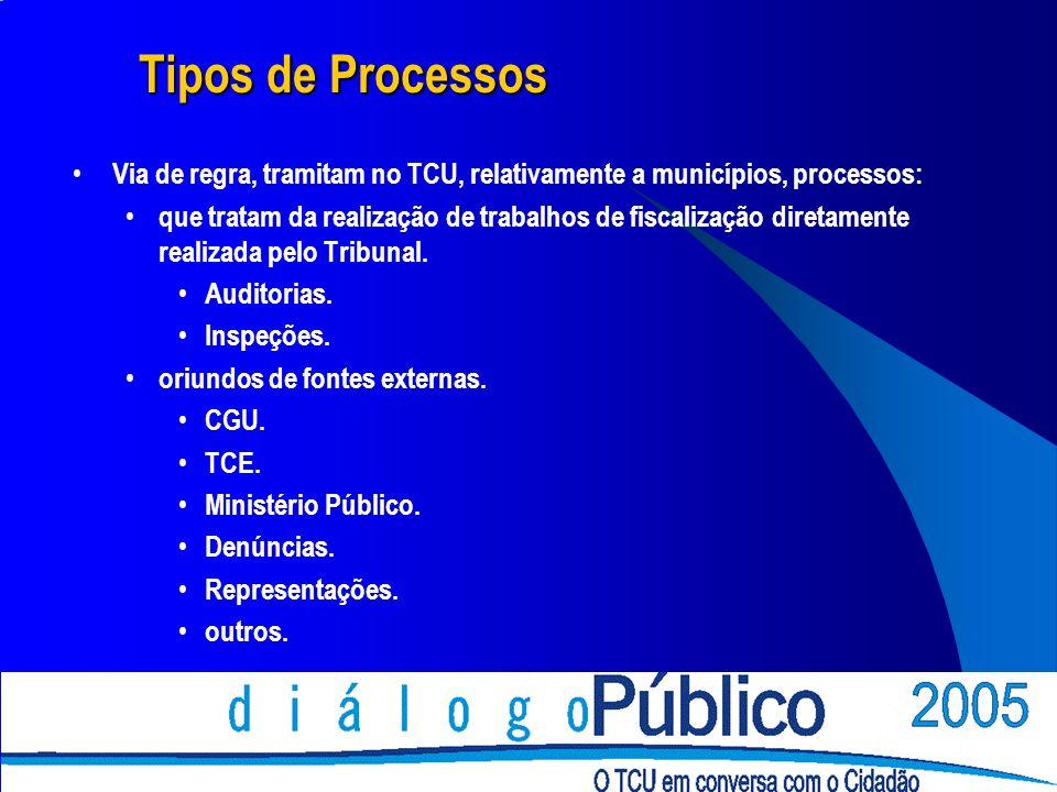 Tipos de Processos Via de regra, tramitam no TCU, relativamente a municípios, processos: que tratam da realização de trabalhos de fiscalização diretamente realizada pelo Tribunal.