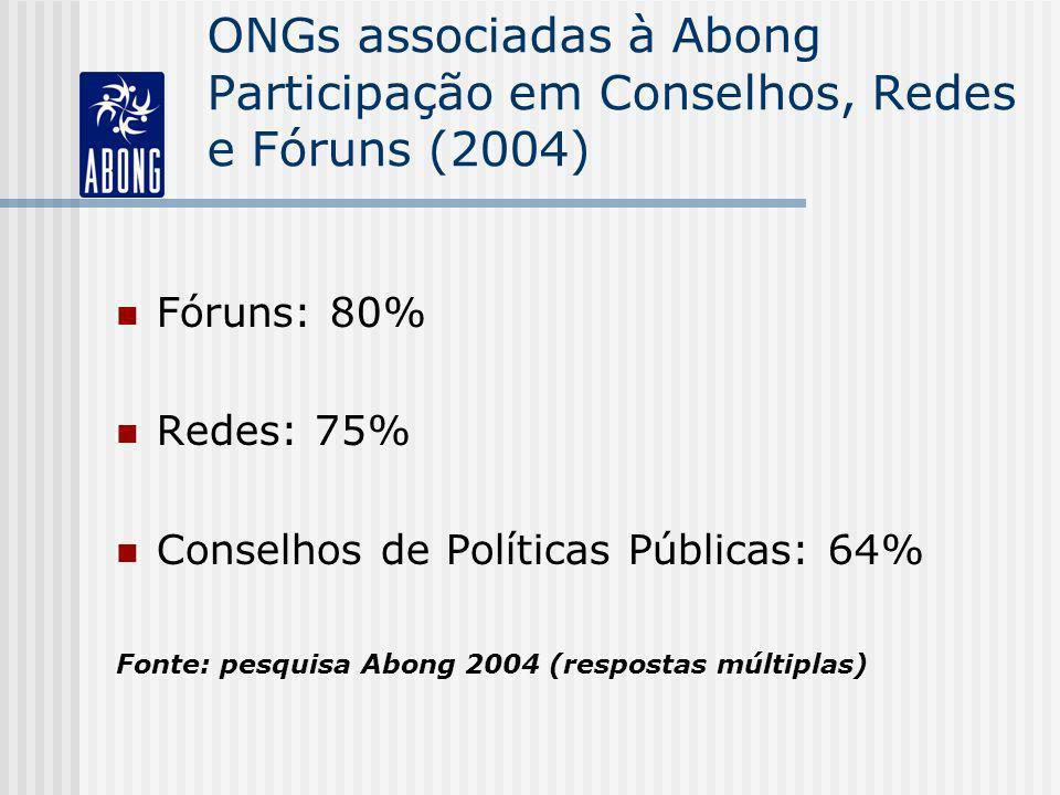 ONGs associadas à Abong Participação em Conselhos, Redes e Fóruns (2004) Fóruns: 80% Redes: 75% Conselhos de Políticas Públicas: 64% Fonte: pesquisa A