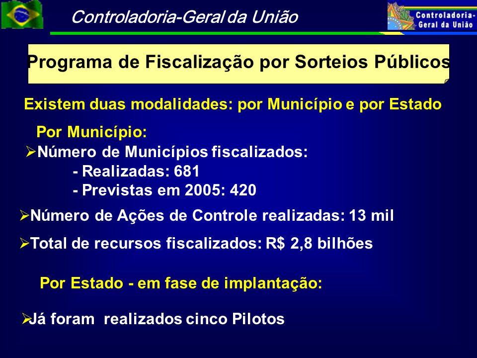 Controladoria-Geral da União Programa de Fiscalização por Sorteios Públicos Número de Ações de Controle realizadas: 13 mil Número de Municípios fiscal