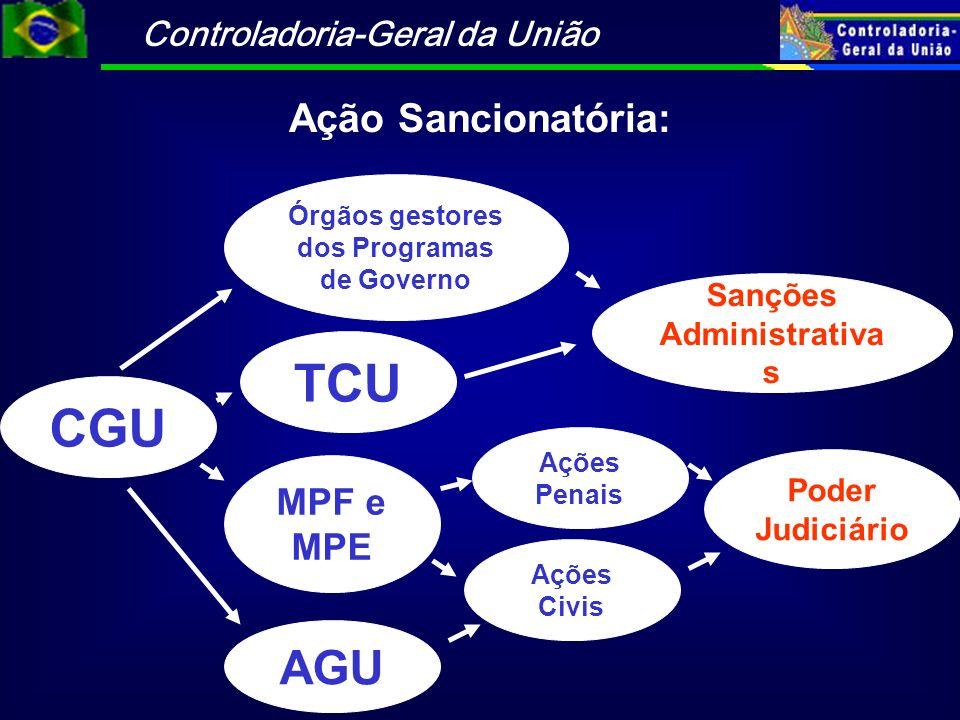 Controladoria-Geral da União CGU TCU Sanções Administrativa s MPF e MPE Órgãos gestores dos Programas de Governo AGU Ações Penais Ações Civis Poder Judiciário Ação Sancionatória: