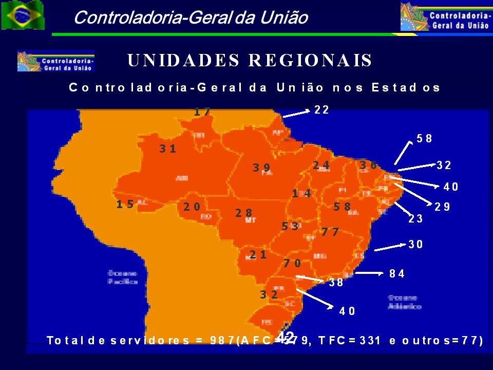 Controladoria-Geral da União Integração entre as sub-funções da CGU Correição Ouvidoria Auditoria e Fiscalização Institucionalização da CGU