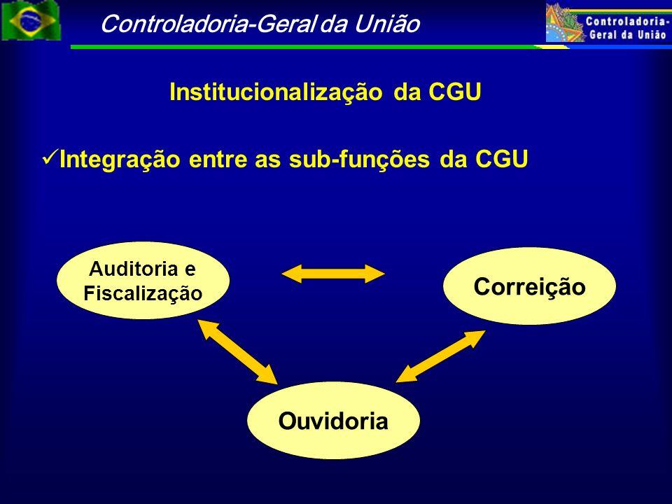 Controladoria-Geral da União Nas atividades de AUDITORIA e FISCALIZAÇÃO, a CGU realiza : Auditorias de avaliação de gestão em todos os órgãos federais.