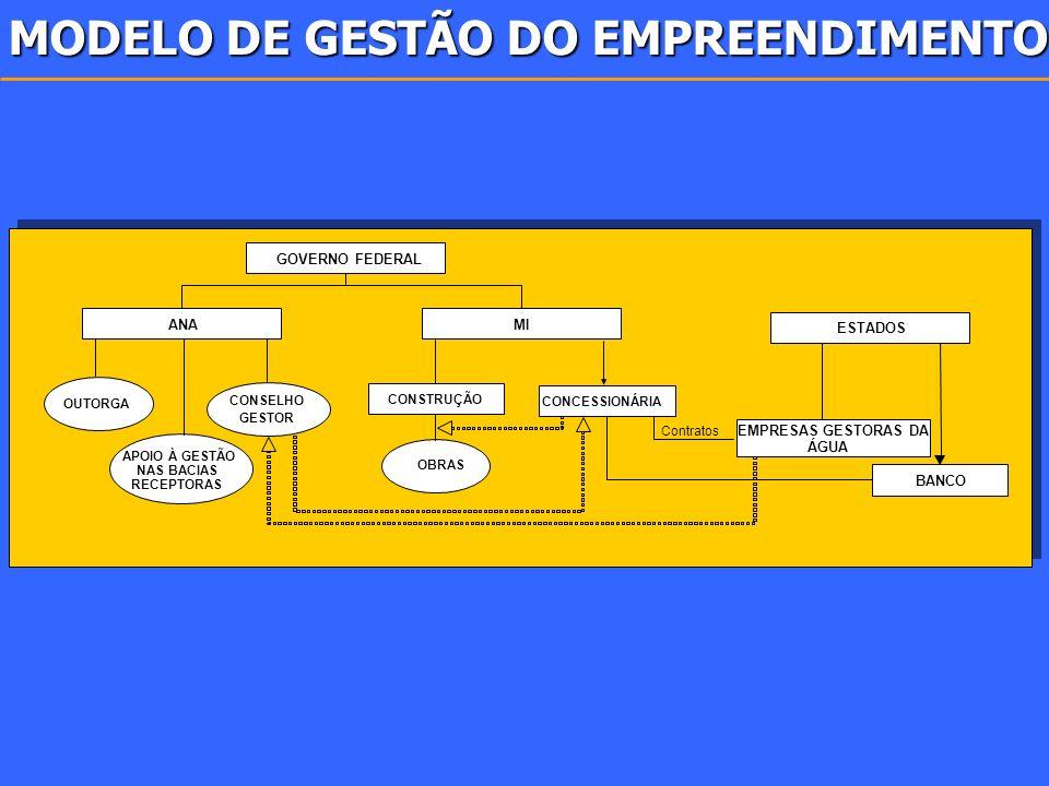 GOVERNO FEDERAL ANA ESTADOS OUTORGA CONSELHO GESTOR APOIO À GESTÃO NAS BACIAS RECEPTORAS CONCESSIONÁRIA CONSTRUÇÃO EMPRESAS GESTORAS DA ÁGUA BANCO OBR