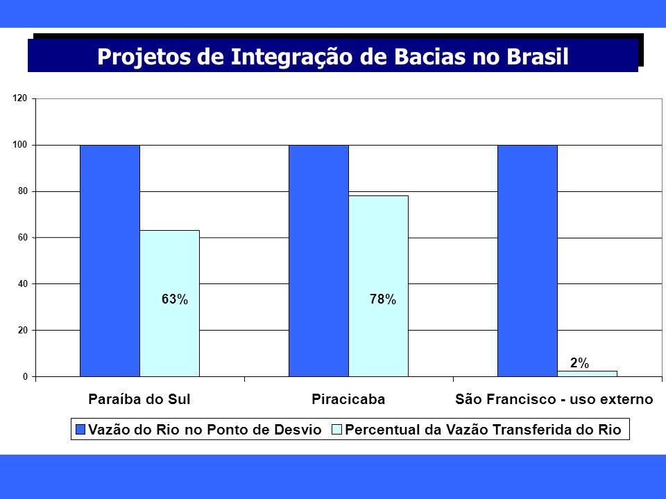 Projetos de Integração de Bacias no Brasil 0 20 40 60 80 100 120 Paraíba do SulPiracicabaSão Francisco - uso externo Vazão do Rio no Ponto de DesvioPe