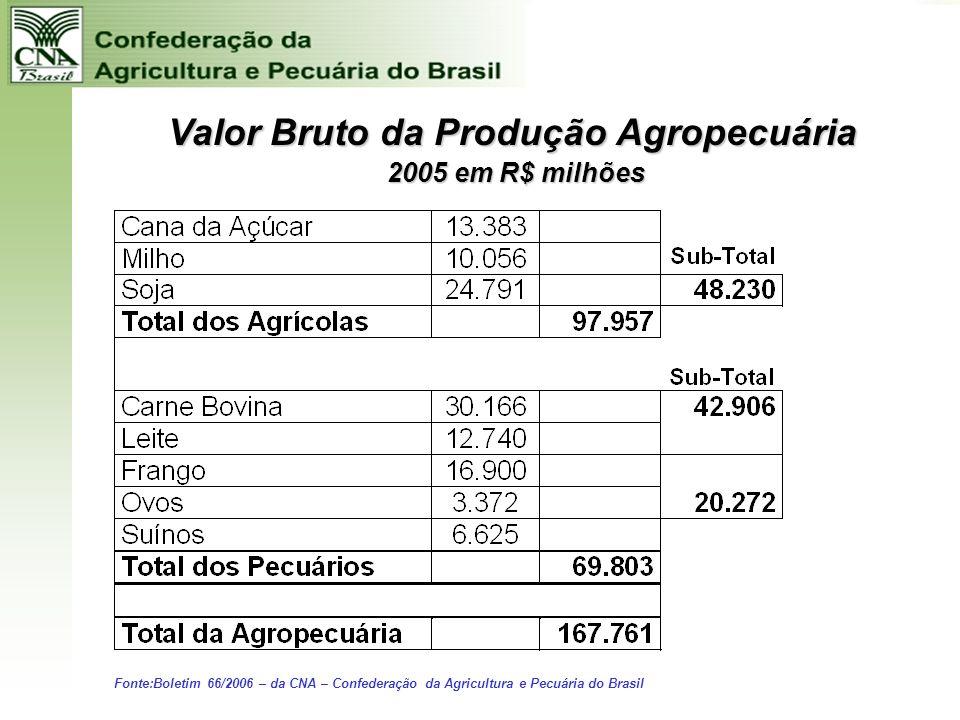 Representatividade do Agronegócio na Economia do Brasil na Economia do Brasil 1/3 do PIB nacional 40% do emprego Potencial de geração de mais de 1.000