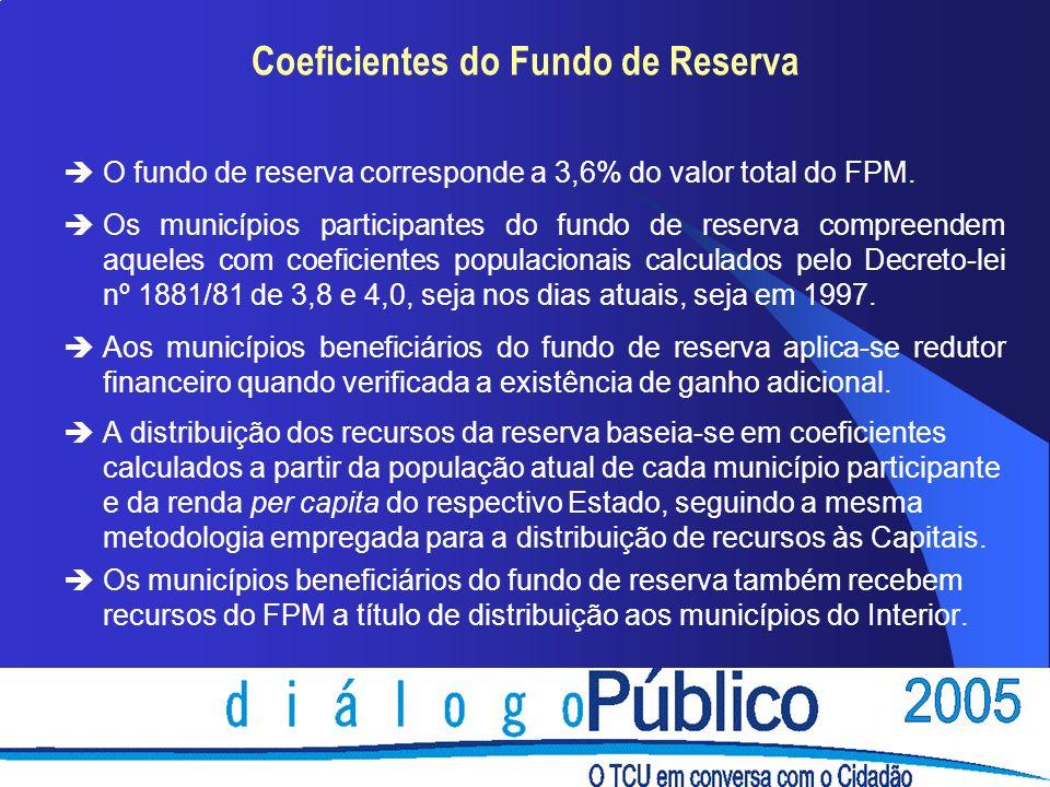 Coeficientes do Fundo de Reserva èO fundo de reserva corresponde a 3,6% do valor total do FPM. èOs municípios participantes do fundo de reserva compre