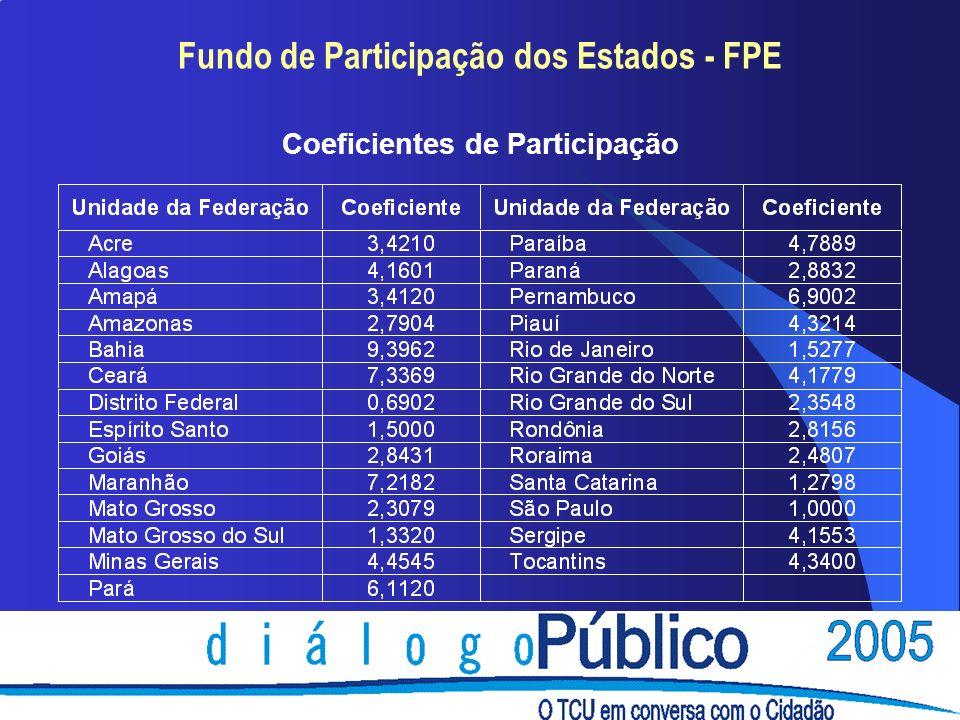 Fundo de Participação dos Estados - FPE Coeficientes de Participação