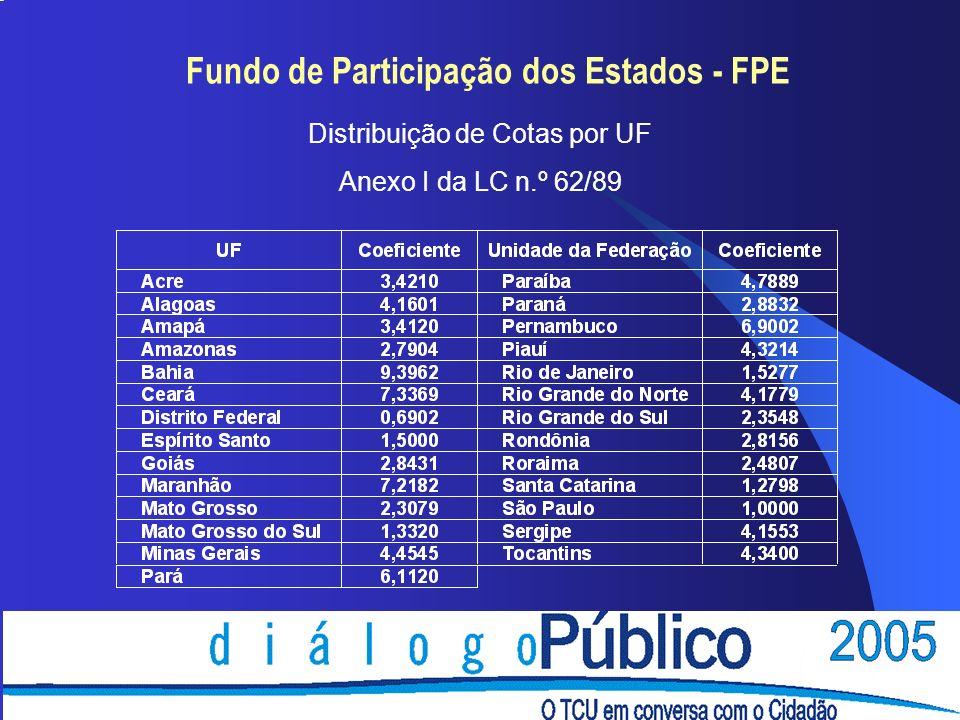 èA repartição entre os Estados do montante do FPM destinado aos Municípios do Interior está definida pela Resolução - TCU n.º 242/90, observando a seguinte distribuição: Fundo de Participação dos Municípios - FPM