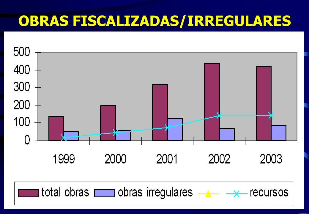 OBRAS FISCALIZADAS/IRREGULARES