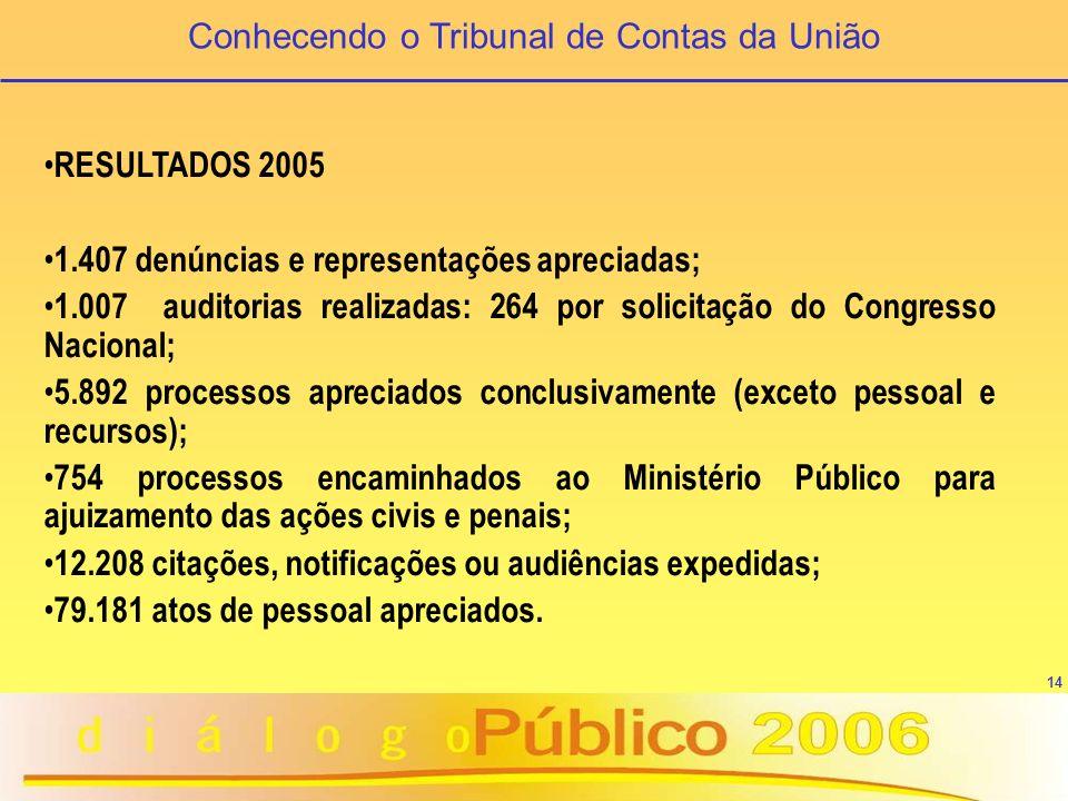 15 OUVIDORIA Central de Atendimento 0800-644-1500 ouvidoria@tcu.gov.br Conhecendo o Tribunal de Contas da União