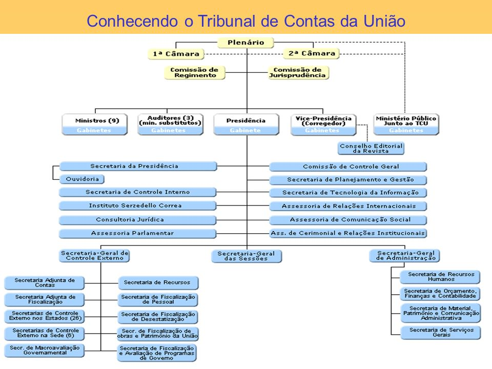 6 Conhecendo o Tribunal de Contas da União - Jurisdição e Competência 5.560 municípios; 26 estados e o Distrito Federal; 154 unidades gestoras no exterior; 2.123 órgãos/entidades; 3.441 unidades gestoras no país