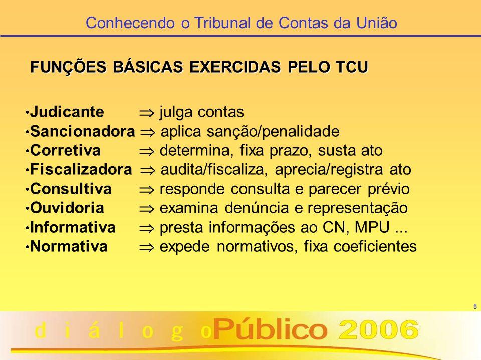 9 Conhecendo o Tribunal de Contas da União Exame e Julgamento de Contas Apreciação de Denúncia, Representação e Consulta Fiscalização: Inspeção Levantamento (incluindo Análise de Risco) Auditoria (de Conformidade e de Natureza Operacional) Acompanhamento (de atos de gestão) Monitoramento (de deliberações do Tribunal) Apreciação de atos de pessoal (admissões e concessões) Apreciação de desestatizações Apreciação das Contas do Governo (macroavaliação) INSTRUMENTOS DE CONTROLE