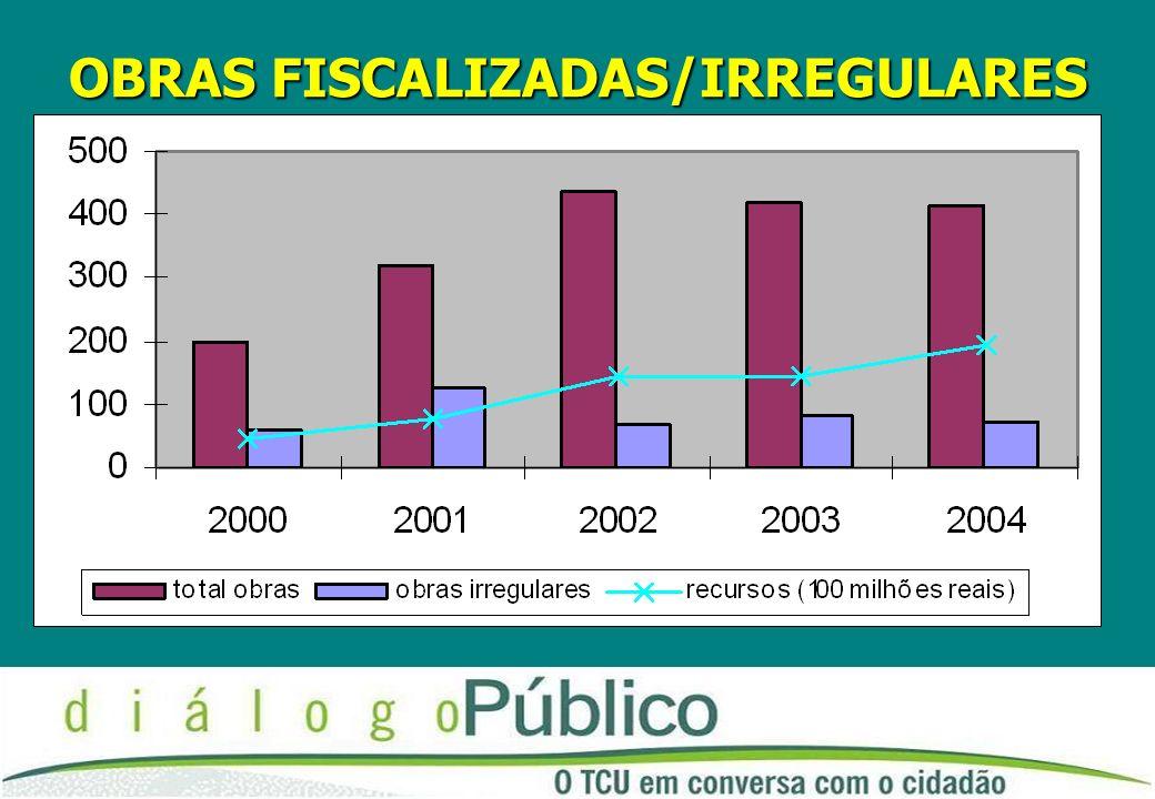 FISCALIZAÇÕES OBRAS SECEX/SE