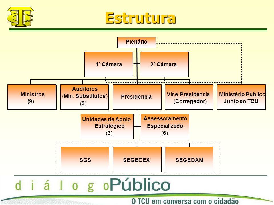 Estrutura 1ª Câmara2ª Câmara Ministros (9) Auditores (Min.
