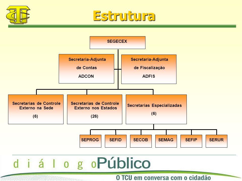 Estrutura Secretaria-Adjunta de Contas ADCON Secretaria-Adjunta de Fiscalização ADFIS Secretarias de Controle Externo na Sede (6) Secretarias de Controle Externo nos Estados (26) SEPROGSEFIDSECOBSEMAGSEFIPSERUR Secretarias Especializadas (6) SEGECEX