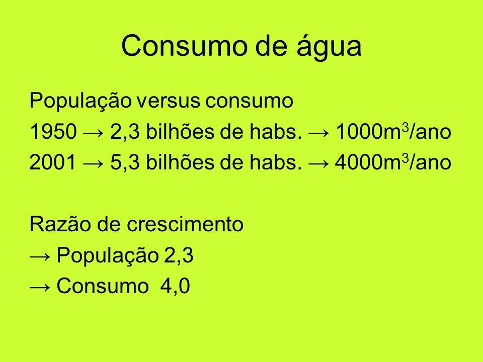 Consumo de água População versus consumo 1950 2,3 bilhões de habs. 1000m 3 /ano 2001 5,3 bilhões de habs. 4000m 3 /ano Razão de crescimento População