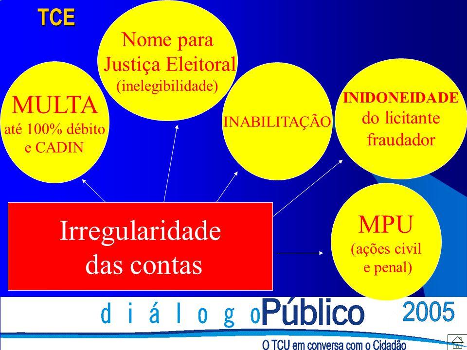 MULTA até 100% débito e CADIN INIDONEIDADE do licitante fraudador INABILITAÇÃO Nome para Justiça Eleitoral (inelegibilidade) Irregularidade das contas