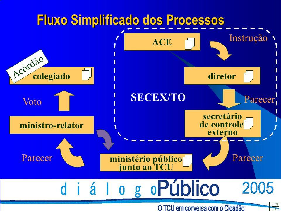 ACE diretor secretário de controle externo ministério público junto ao TCU ministro-relator colegiado Fluxo Simplificado dos Processos Instrução Parec