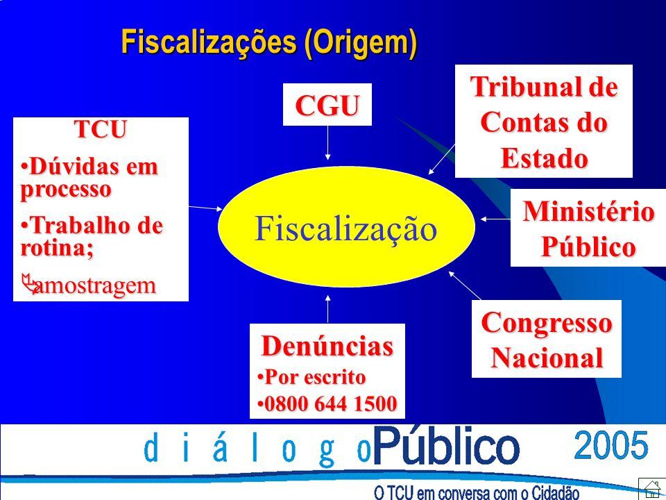 Fiscalização Ministério Público Denúncias Por escritoPor escrito 0800 644 15000800 644 1500 CGU Tribunal de Contas do Estado TCU Dúvidas em processoDú