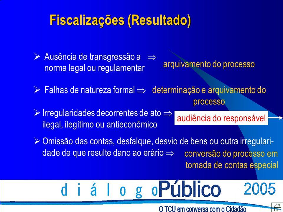 Fiscalizações (Resultado) Ausência de transgressão a norma legal ou regulamentar arquivamento do processo determinação e arquivamento do processo audi