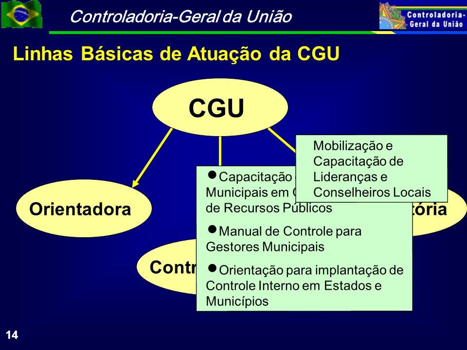 Controladoria-Geral da União 14 Linhas Básicas de Atuação da CGU CGU Controle Social Orientadora Sancionatória Capacitação de Agentes Municipais em Ge