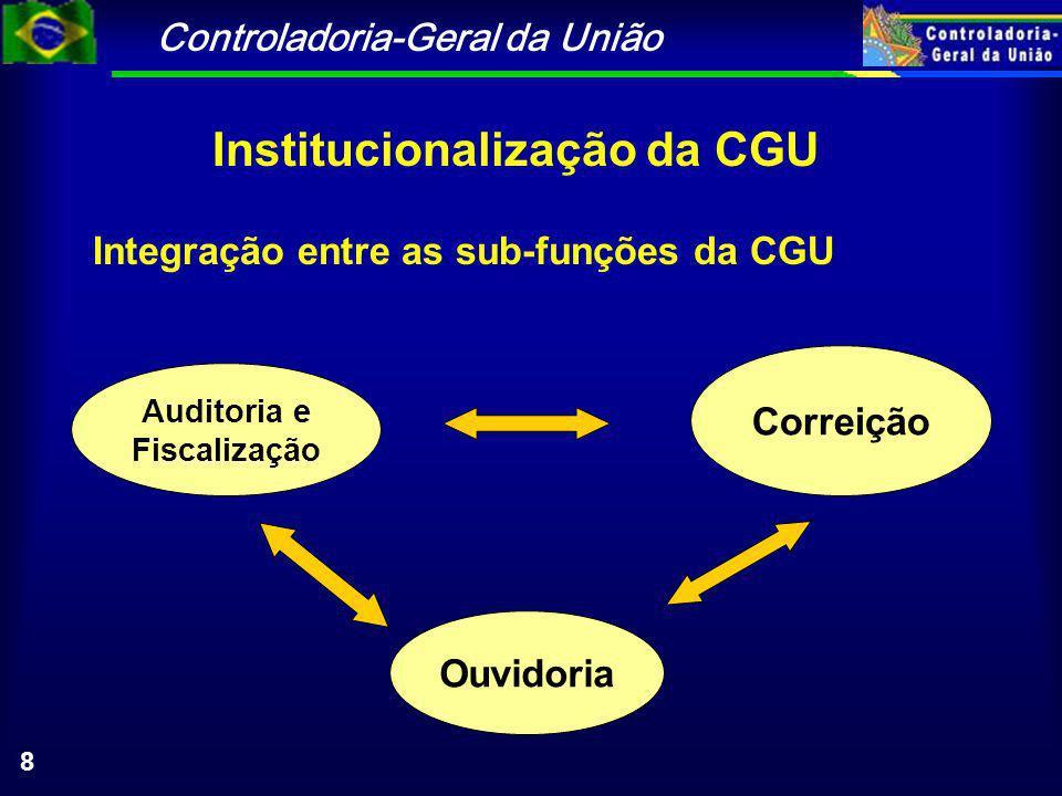 Controladoria-Geral da União 8 Integração entre as sub-funções da CGU Correição Auditoria e Fiscalização Ouvidoria Institucionalização da CGU