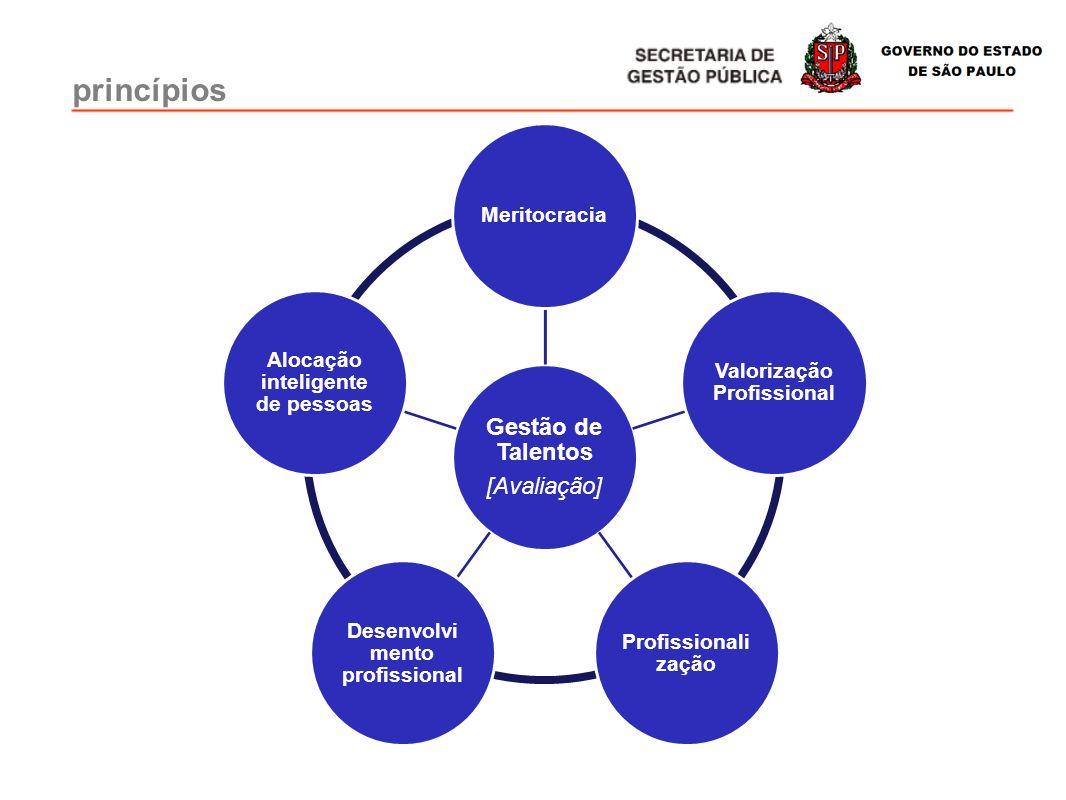 princípios Gestão de Talentos [Avaliação] Meritocracia Valorização Profissional Profissionali zação Desenvolvi mento profissional Alocação inteligente
