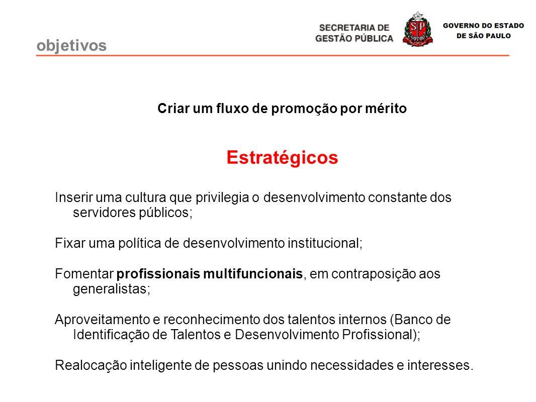 objetivos Criar um fluxo de promoção por mérito Estratégicos Inserir uma cultura que privilegia o desenvolvimento constante dos servidores públicos; F
